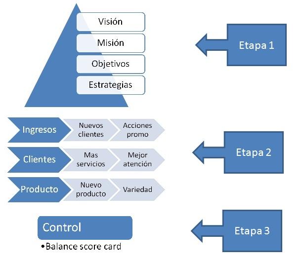 gerencia estrategica libro pdf