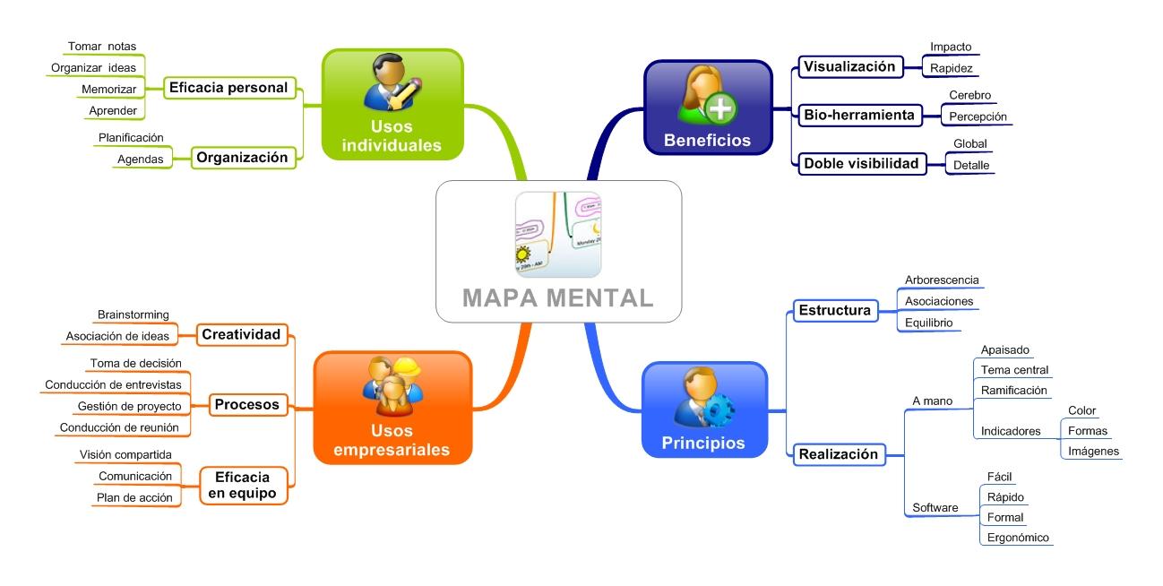 Libro Mapas Mentales Para Los Negocios Descargar Gratis pdf