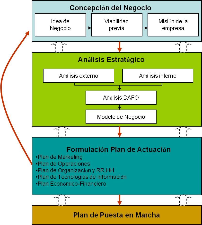 Libro como elaborar un plan de negocios descargar gratis pdf for Plan de negocios ejemplo pdf