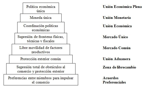 Libro La Economia Mundial Y Los Procesos De Integracion Y